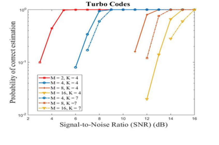 Blind Parameter Estimation of Product and Turbo