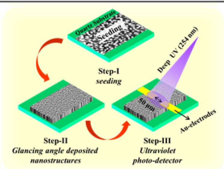 Visible-blind UV photodetectors fabricated using porous yet crystalline ZnO nanostructures